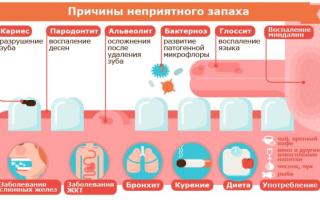 Запах из желудка причины лечение